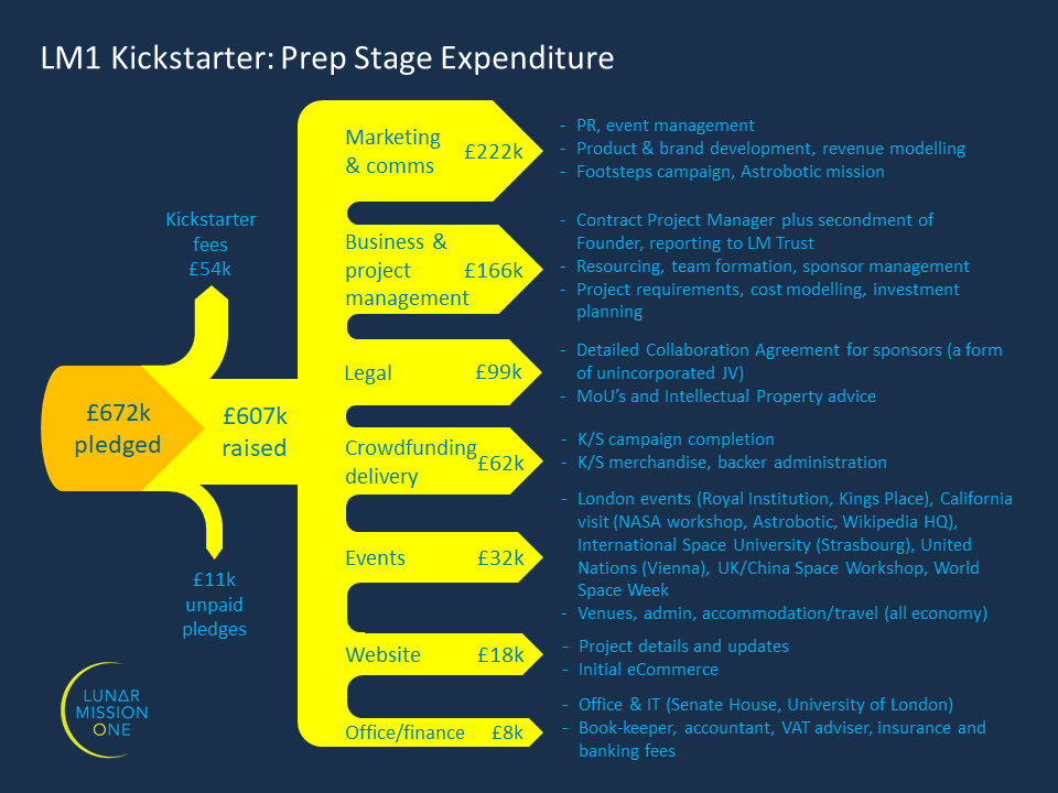Prep stage expenditure infographic